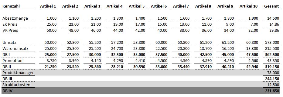 Muster Für Eine Mehrstufige Db Rechnung In Excel